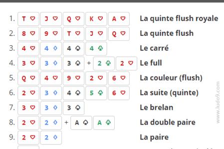classement-mains-poker-180604