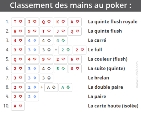 Comment jouer au poker cartes blue poker table