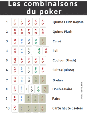 valeur combinaison poker