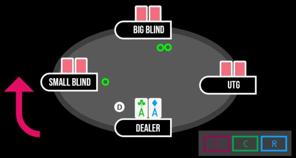 Le déroulement d'un coup au poker.