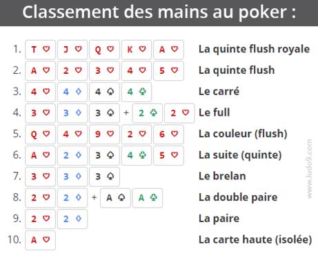 Classement des combinaisons - 5 cartes au poker hyper casino carqueiranne