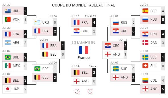Le tableau de la coupe du monde Winamax (remplit).
